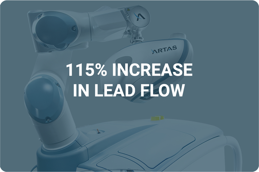 115% increase in lead flow for hair restoration client