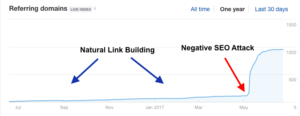 Negative SEO Backlink Attack Analytics view
